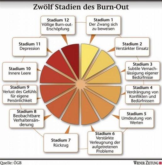 12-stadien-der-burnout-spirale