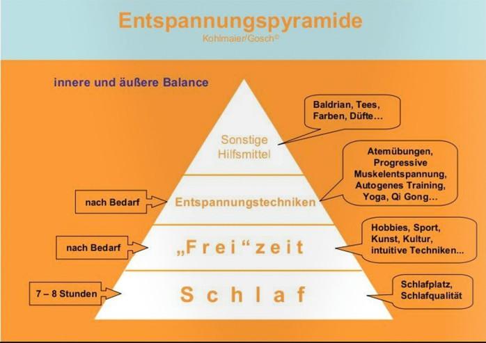Entspannungspyramide nach Kohlmaier Gosch